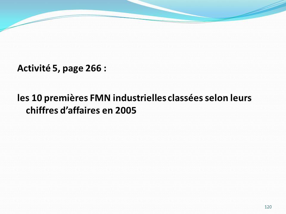 Activité 5, page 266 : les 10 premières FMN industrielles classées selon leurs chiffres daffaires en 2005 120