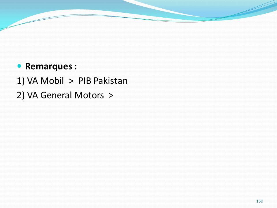 Remarques : 1) VA Mobil > PIB Pakistan 2) VA General Motors > 160