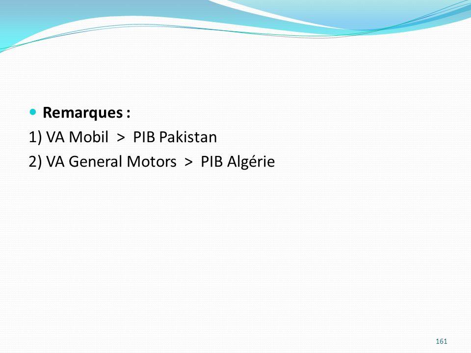 Remarques : 1) VA Mobil > PIB Pakistan 2) VA General Motors > PIB Algérie 161
