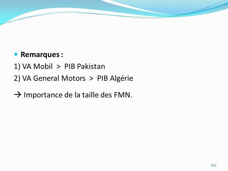 Remarques : 1) VA Mobil > PIB Pakistan 2) VA General Motors > PIB Algérie Importance de la taille des FMN. 162