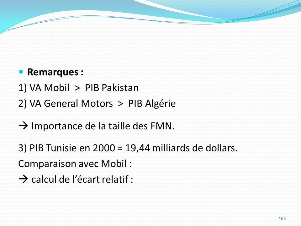 Remarques : 1) VA Mobil > PIB Pakistan 2) VA General Motors > PIB Algérie Importance de la taille des FMN. 3) PIB Tunisie en 2000 = 19,44 milliards de