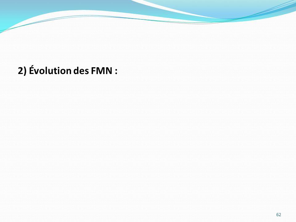 2) Évolution des FMN : 62