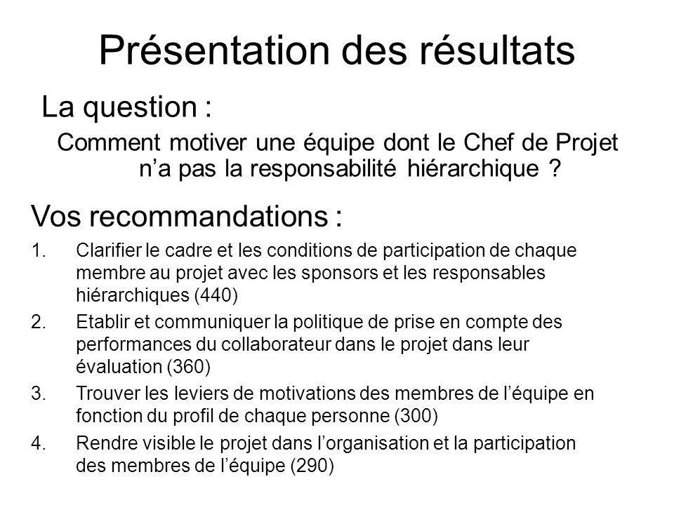 Présentation des résultats La question : Comment motiver une équipe dont le Chef de Projet na pas la responsabilité hiérarchique .