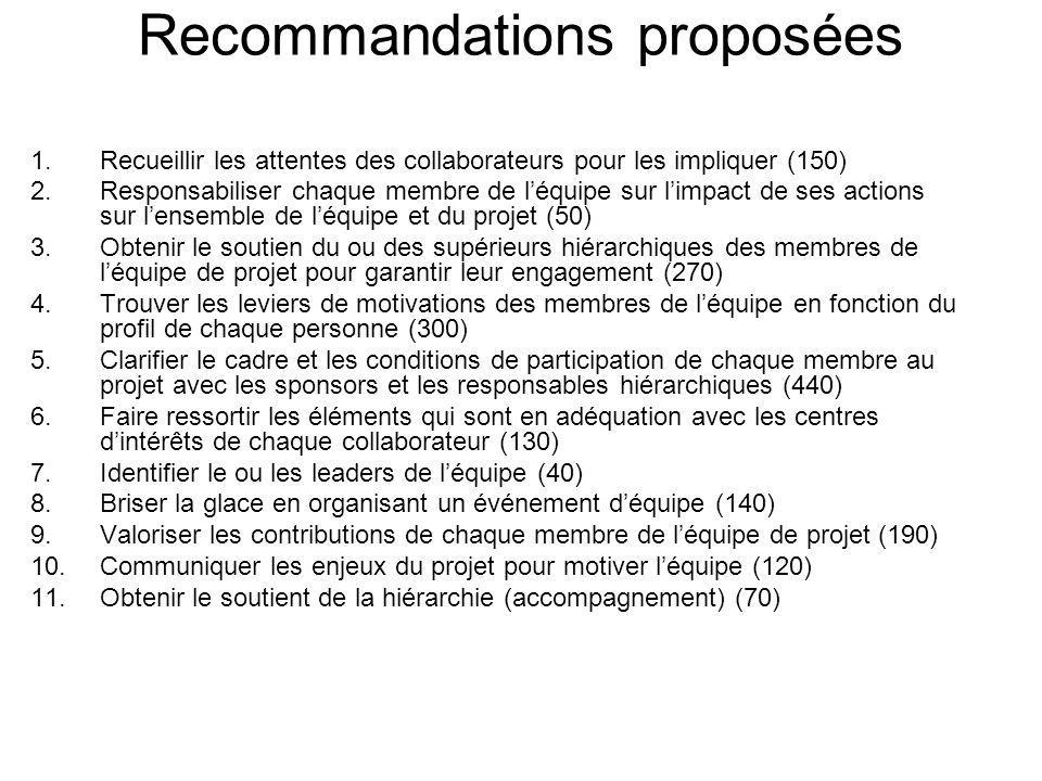 Recommandations proposées 1.Recueillir les attentes des collaborateurs pour les impliquer (150) 2.Responsabiliser chaque membre de léquipe sur limpact de ses actions sur lensemble de léquipe et du projet (50) 3.Obtenir le soutien du ou des supérieurs hiérarchiques des membres de léquipe de projet pour garantir leur engagement (270) 4.Trouver les leviers de motivations des membres de léquipe en fonction du profil de chaque personne (300) 5.Clarifier le cadre et les conditions de participation de chaque membre au projet avec les sponsors et les responsables hiérarchiques (440) 6.Faire ressortir les éléments qui sont en adéquation avec les centres dintérêts de chaque collaborateur (130) 7.Identifier le ou les leaders de léquipe (40) 8.Briser la glace en organisant un événement déquipe (140) 9.Valoriser les contributions de chaque membre de léquipe de projet (190) 10.Communiquer les enjeux du projet pour motiver léquipe (120) 11.Obtenir le soutient de la hiérarchie (accompagnement) (70)
