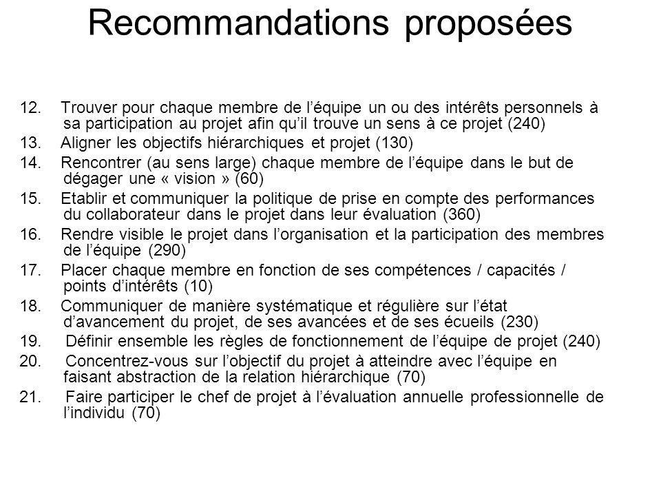 Recommandations proposées 12.