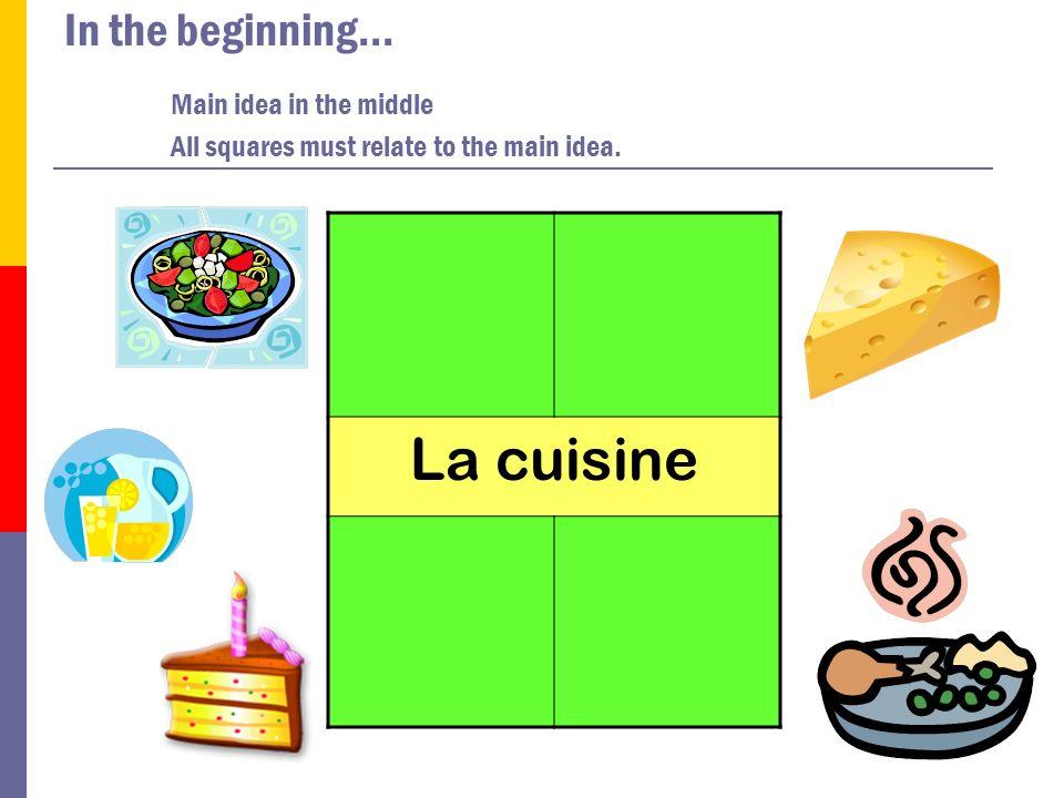 Organizing the 4 Square Way Brainstorming Three Supporting Ideas and Writing a Concluding Sentence La cuisine Le fromageLes desserts La saladeWrap-Up Sentence: La cuisine est tr è s importante en France.