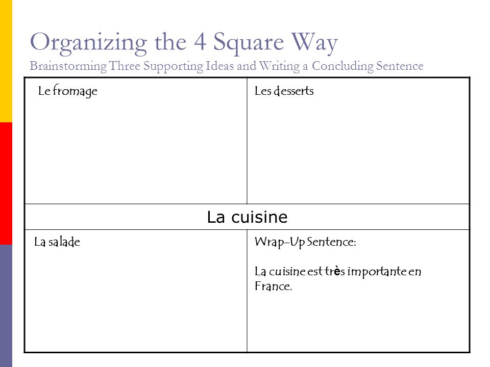 Organizing the 4 Square Way Brainstorming Three Supporting Ideas and Writing a Concluding Sentence La cuisine Le fromageLes desserts La saladeWrap-Up Sentence: La cuisine est tr è s importante en France.