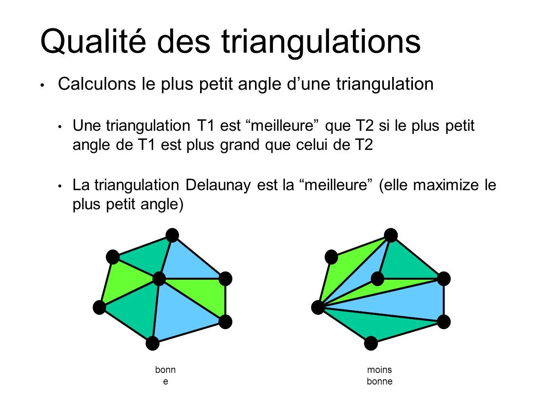 Qualité des triangulations Calculons le plus petit angle dune triangulation Une triangulation T1 est meilleure que T2 si le plus petit angle de T1 est plus grand que celui de T2 La triangulation Delaunay est la meilleure (elle maximize le plus petit angle) bonn e moins bonne