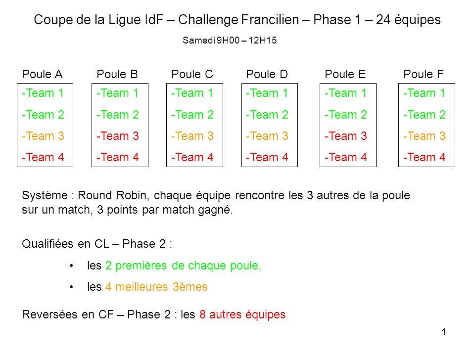 1 Coupe de la Ligue IdF – Challenge Francilien – Phase 1 – 24 équipes -Team 1 -Team 2 -Team 3 -Team 4 Poule A -Team 1 -Team 2 -Team 3 -Team 4 -Team 1 -Team 2 -Team 3 -Team 4 -Team 1 -Team 2 -Team 3 -Team 4 -Team 1 -Team 2 -Team 3 -Team 4 -Team 1 -Team 2 -Team 3 -Team 4 Poule BPoule CPoule DPoule EPoule F Système : Round Robin, chaque équipe rencontre les 3 autres de la poule sur un match, 3 points par match gagné.