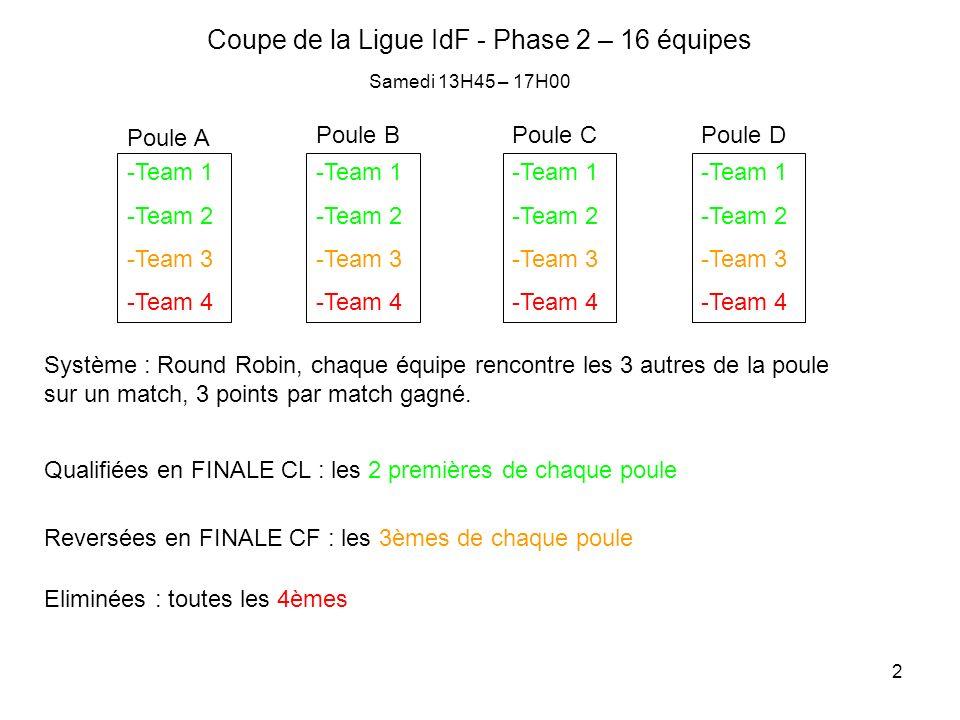 2 Coupe de la Ligue IdF - Phase 2 – 16 équipes -Team 1 -Team 2 -Team 3 -Team 4 Poule A -Team 1 -Team 2 -Team 3 -Team 4 -Team 1 -Team 2 -Team 3 -Team 4