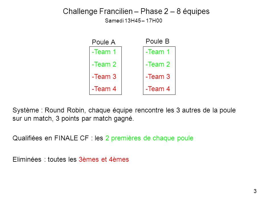 3 Challenge Francilien – Phase 2 – 8 équipes -Team 1 -Team 2 -Team 3 -Team 4 Poule A -Team 1 -Team 2 -Team 3 -Team 4 Poule B Système : Round Robin, chaque équipe rencontre les 3 autres de la poule sur un match, 3 points par match gagné.