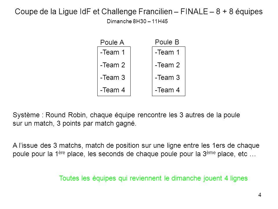 4 Coupe de la Ligue IdF et Challenge Francilien – FINALE – 8 + 8 équipes -Team 1 -Team 2 -Team 3 -Team 4 Poule A -Team 1 -Team 2 -Team 3 -Team 4 Poule B Système : Round Robin, chaque équipe rencontre les 3 autres de la poule sur un match, 3 points par match gagné.