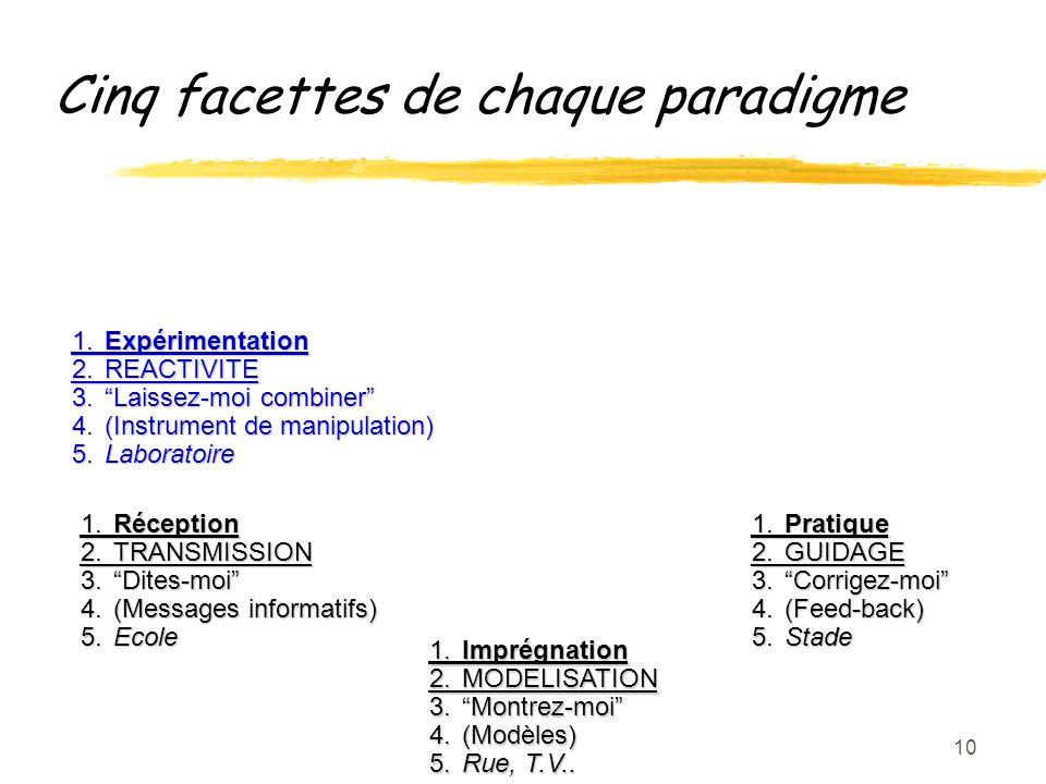 10 1.Imprégnation 2.MODELISATION 3.Montrez-moi 4.(Modèles) 5.Rue, T.V..