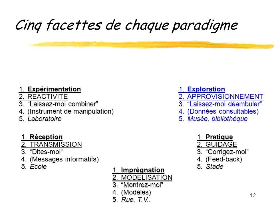 12 1.Imprégnation 2.MODELISATION 3.Montrez-moi 4.(Modèles) 5.Rue, T.V..