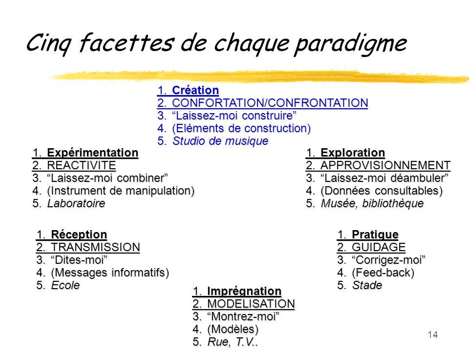 14 1.Imprégnation 2.MODELISATION 3.Montrez-moi 4.(Modèles) 5.Rue, T.V..