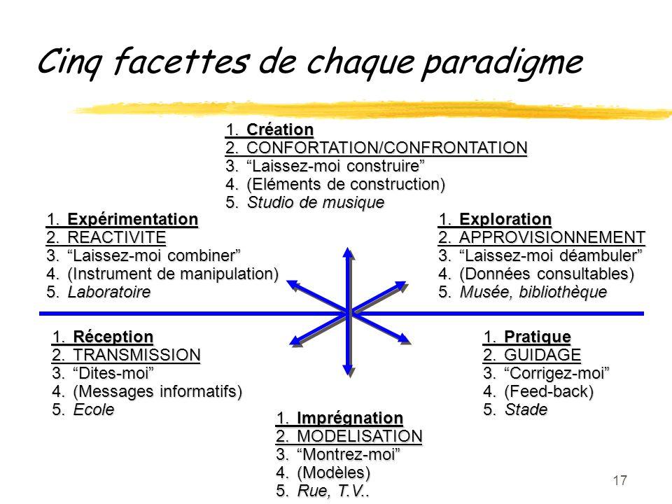 17 1.Imprégnation 2.MODELISATION 3.Montrez-moi 4.(Modèles) 5.Rue, T.V..