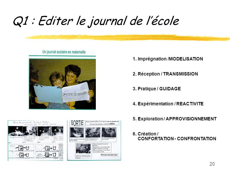 20 Q1 : Editer le journal de lécole 1. Imprégnation /MODELISATION 2.