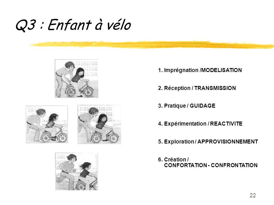 22 Q3 : Enfant à vélo 1. Imprégnation /MODELISATION 2.