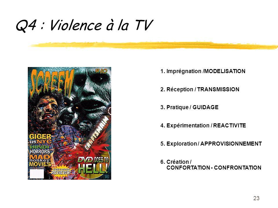 23 Q4 : Violence à la TV 1. Imprégnation /MODELISATION 2.
