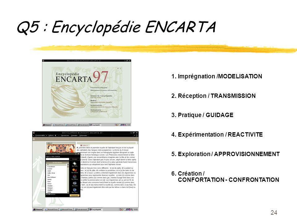 24 Q5 : Encyclopédie ENCARTA 1. Imprégnation /MODELISATION 2.