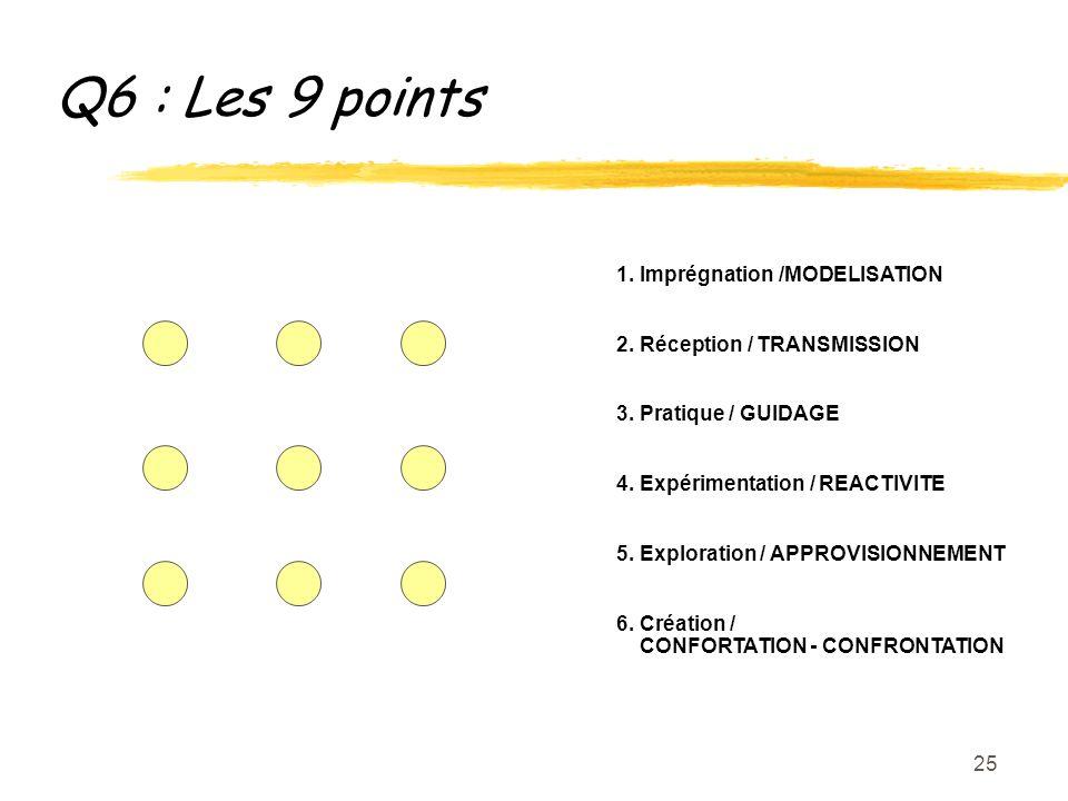 25 Q6 : Les 9 points 1. Imprégnation /MODELISATION 2.