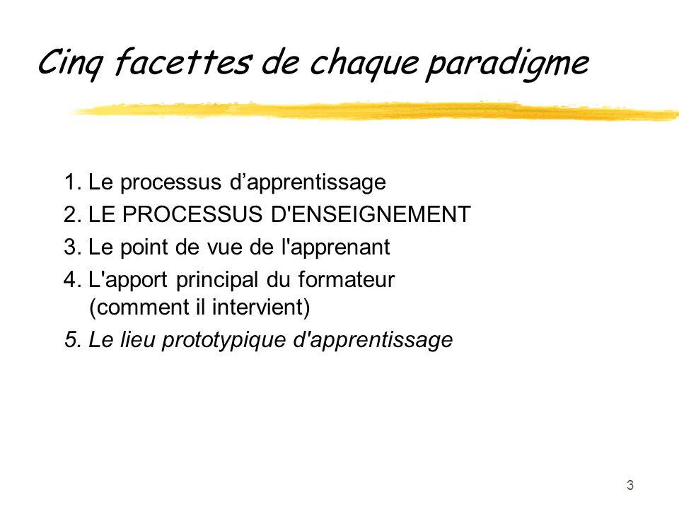3 Cinq facettes de chaque paradigme 1. Le processus dapprentissage 2.