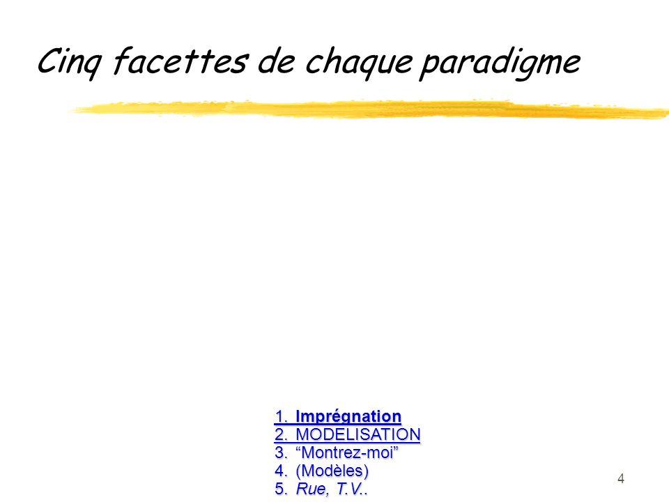 25 Q6 : Les 9 points 1.Imprégnation /MODELISATION 2.