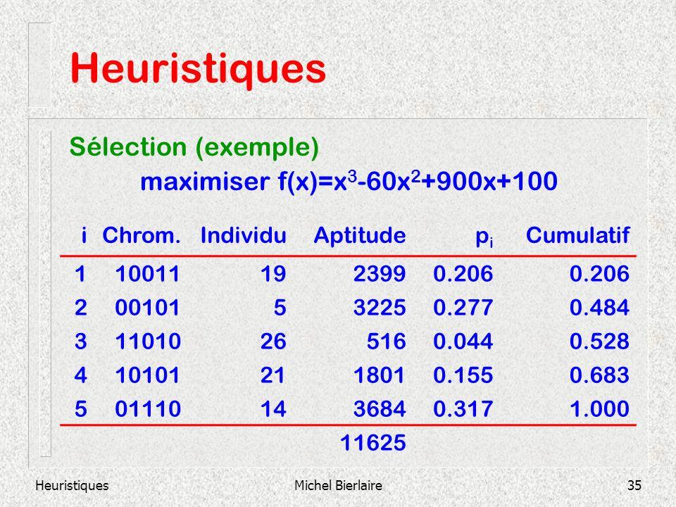 HeuristiquesMichel Bierlaire35 Heuristiques Sélection (exemple) maximiser f(x)=x 3 -60x 2 +900x+100 iChrom.IndividuAptitudepipi Cumulatif 110011192399