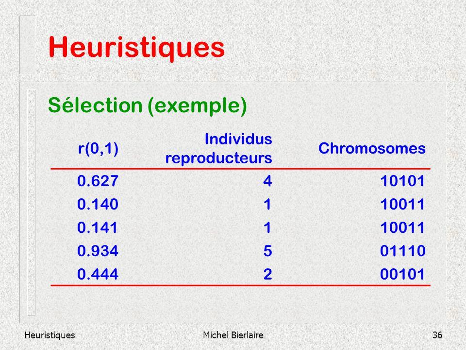 HeuristiquesMichel Bierlaire36 Heuristiques Sélection (exemple) r(0,1) Individus reproducteurs Chromosomes 0.627410101 0.140110011 0.141110011 0.93450