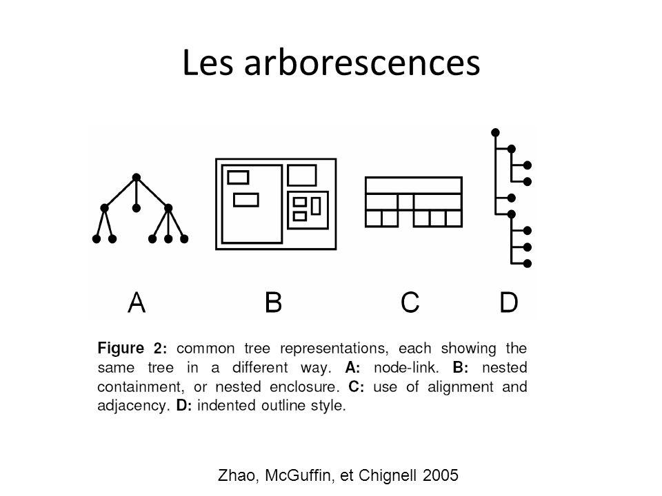 Les arborescences Zhao, McGuffin, et Chignell 2005
