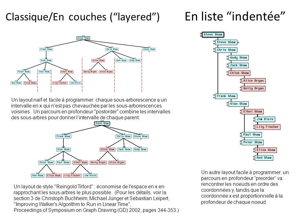 Un layout naïf et facile à programmer: chaque sous-arborescence a un intervalle en x qui n'est pas chevauchée par les sous-arborescences voisines. Un