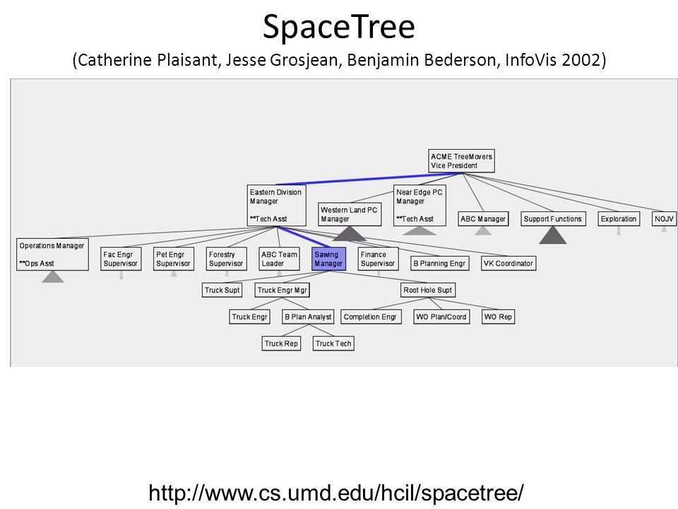 SpaceTree (Catherine Plaisant, Jesse Grosjean, Benjamin Bederson, InfoVis 2002) http://www.cs.umd.edu/hcil/spacetree/