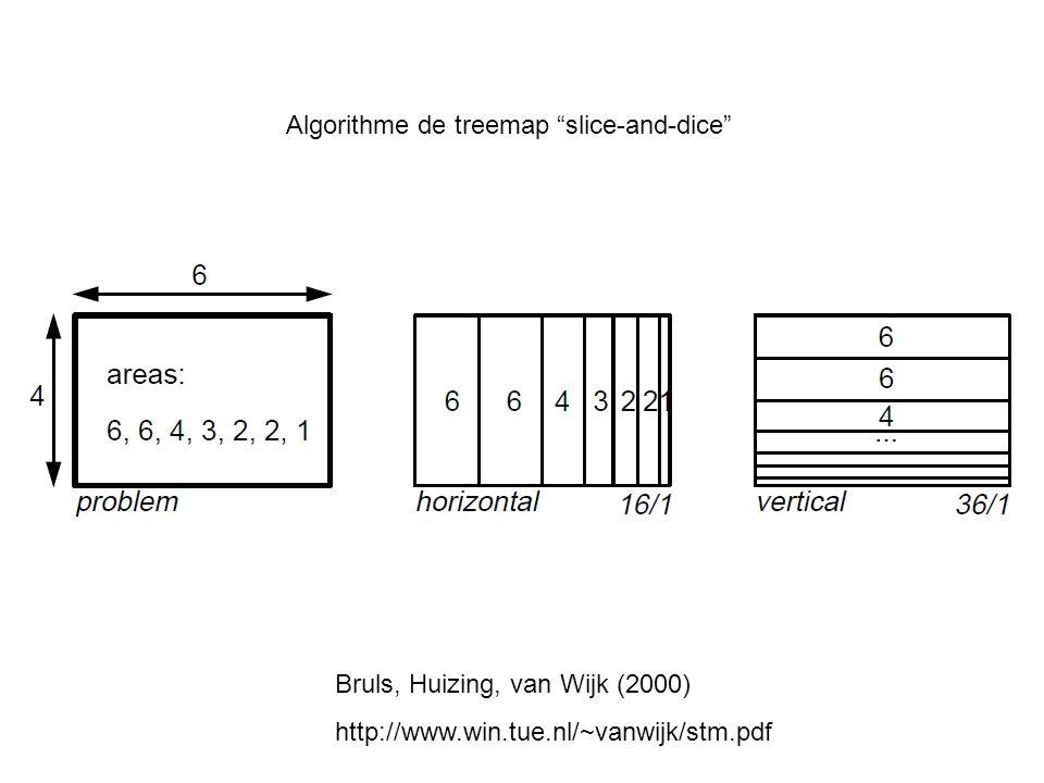 Algorithme de treemap slice-and-dice Bruls, Huizing, van Wijk (2000) http://www.win.tue.nl/~vanwijk/stm.pdf