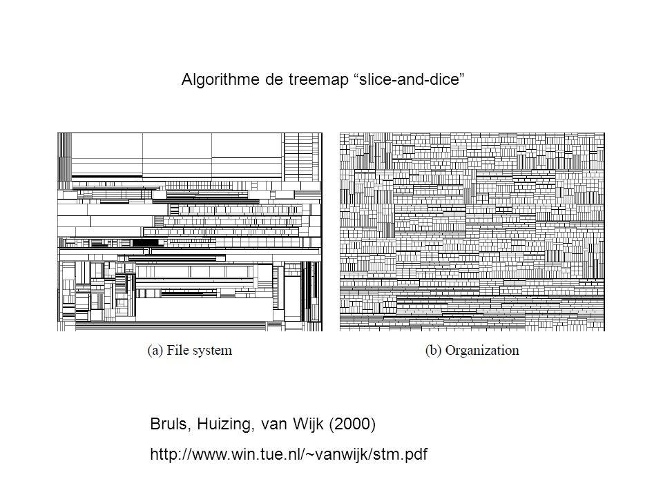Bruls, Huizing, van Wijk (2000) http://www.win.tue.nl/~vanwijk/stm.pdf Algorithme de treemap slice-and-dice