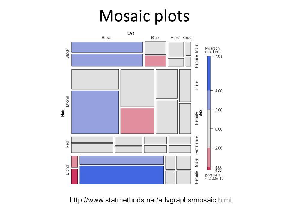 Mosaic plots http://www.statmethods.net/advgraphs/mosaic.html