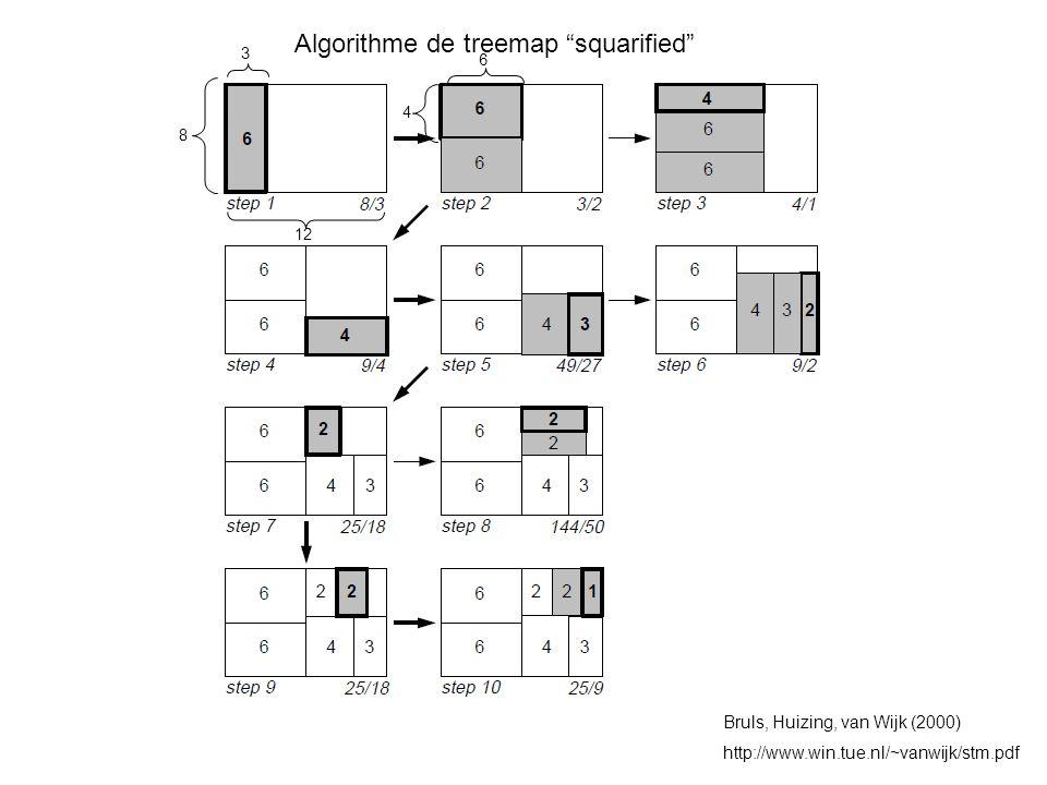 Algorithme de treemap squarified Bruls, Huizing, van Wijk (2000) http://www.win.tue.nl/~vanwijk/stm.pdf 8 12 3 4 6