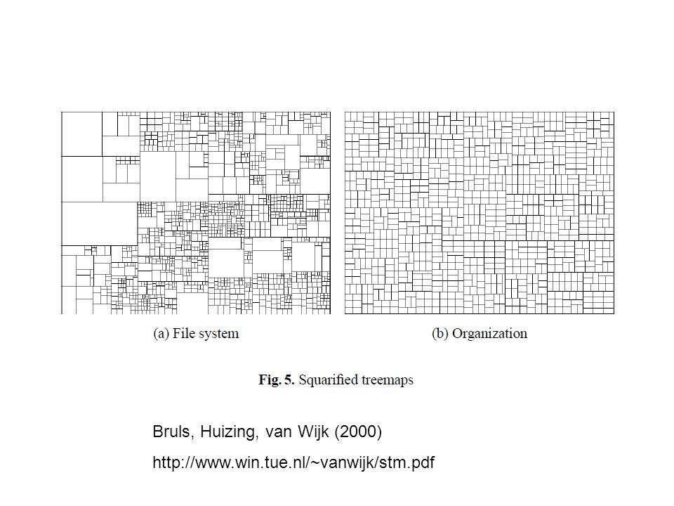 Bruls, Huizing, van Wijk (2000) http://www.win.tue.nl/~vanwijk/stm.pdf