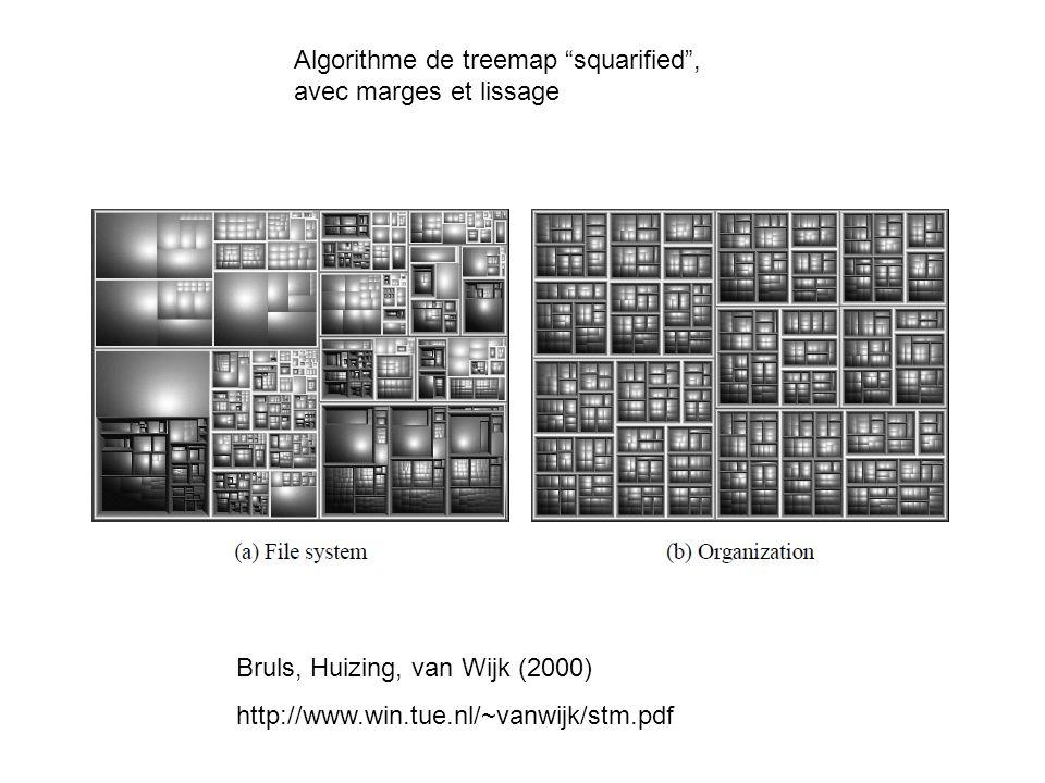 Algorithme de treemap squarified, avec marges et lissage Bruls, Huizing, van Wijk (2000) http://www.win.tue.nl/~vanwijk/stm.pdf