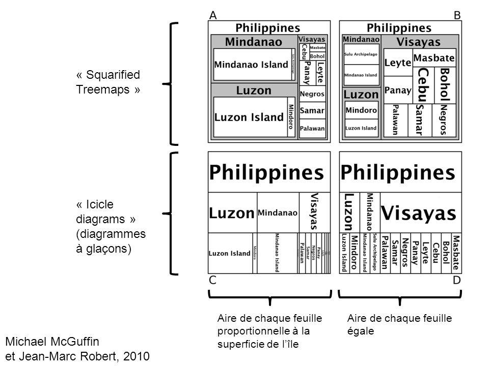 Aire de chaque feuille proportionnelle à la superficie de lîle Aire de chaque feuille égale « Squarified Treemaps » « Icicle diagrams » (diagrammes à