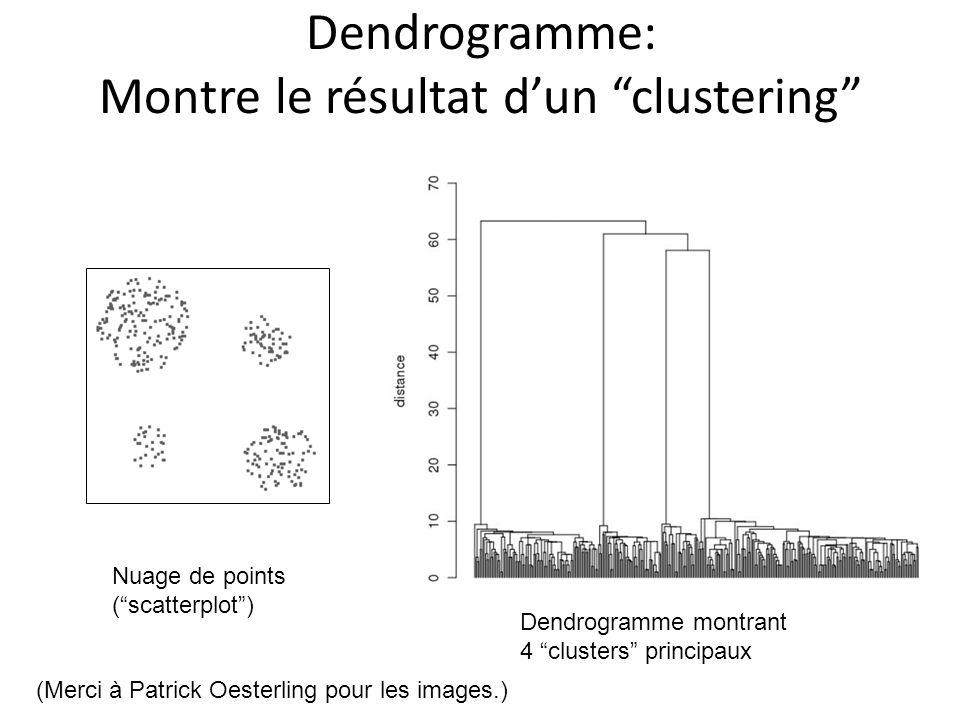 Dendrogramme: Montre le résultat dun clustering Nuage de points (scatterplot) Dendrogramme montrant 4 clusters principaux (Merci à Patrick Oesterling