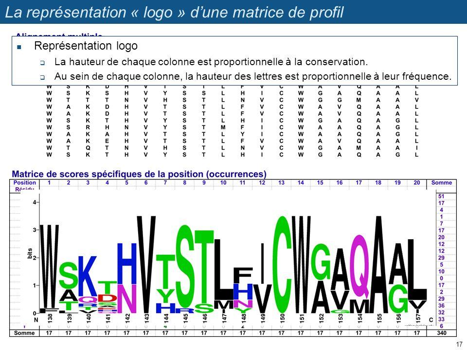 La représentation « logo » dune matrice de profil Représentation logo La hauteur de chaque colonne est proportionnelle à la conservation. Au sein de c