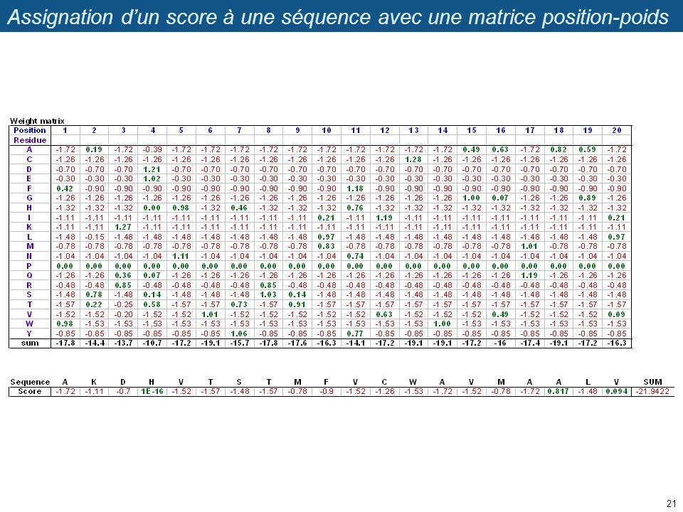 Assignation dun score à une séquence avec une matrice position-poids 21