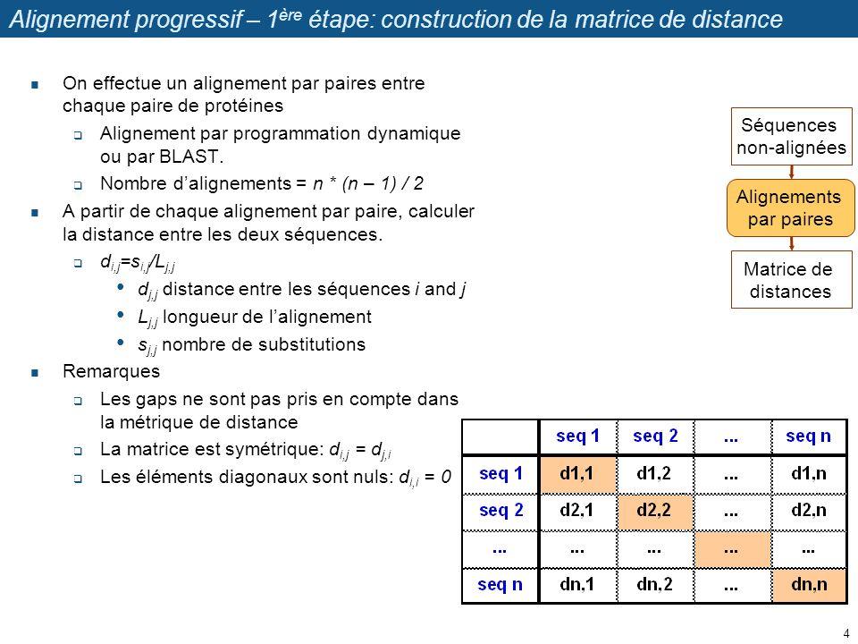 Alignement progressif – 1 ère étape: construction de la matrice de distance On effectue un alignement par paires entre chaque paire de protéines Align
