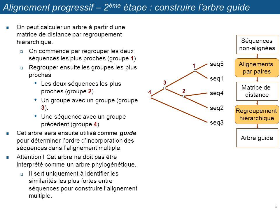 Alignement progressif – 2 ème étape : construire larbre guide On peut calculer un arbre à partir dune matrice de distance par regroupement hiérarchiqu