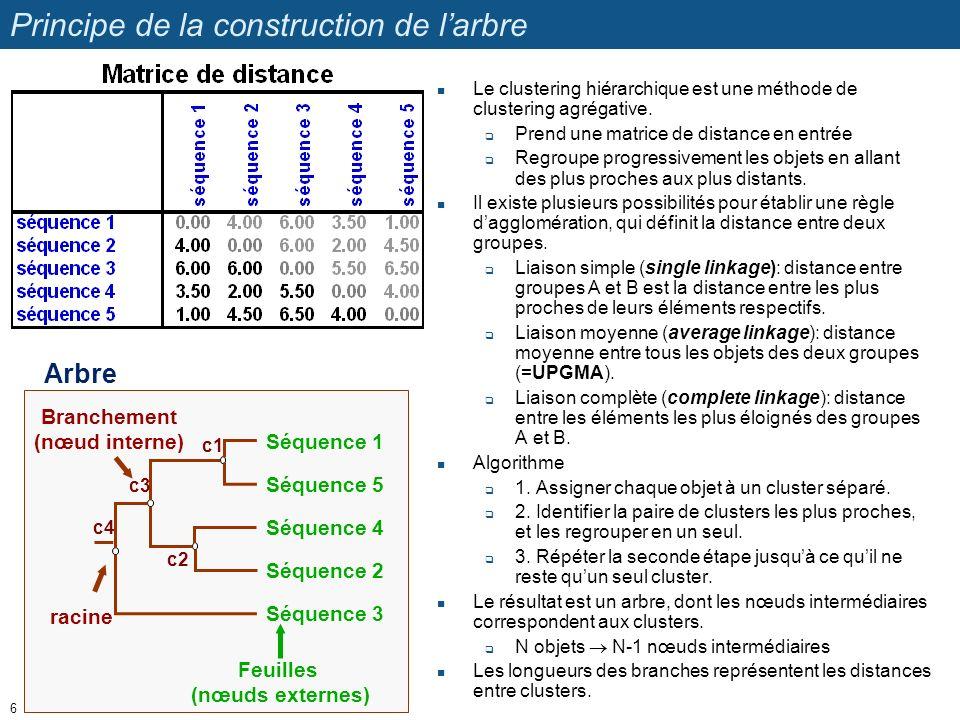 Principe de la construction de larbre Le clustering hiérarchique est une méthode de clustering agrégative. Prend une matrice de distance en entrée Reg