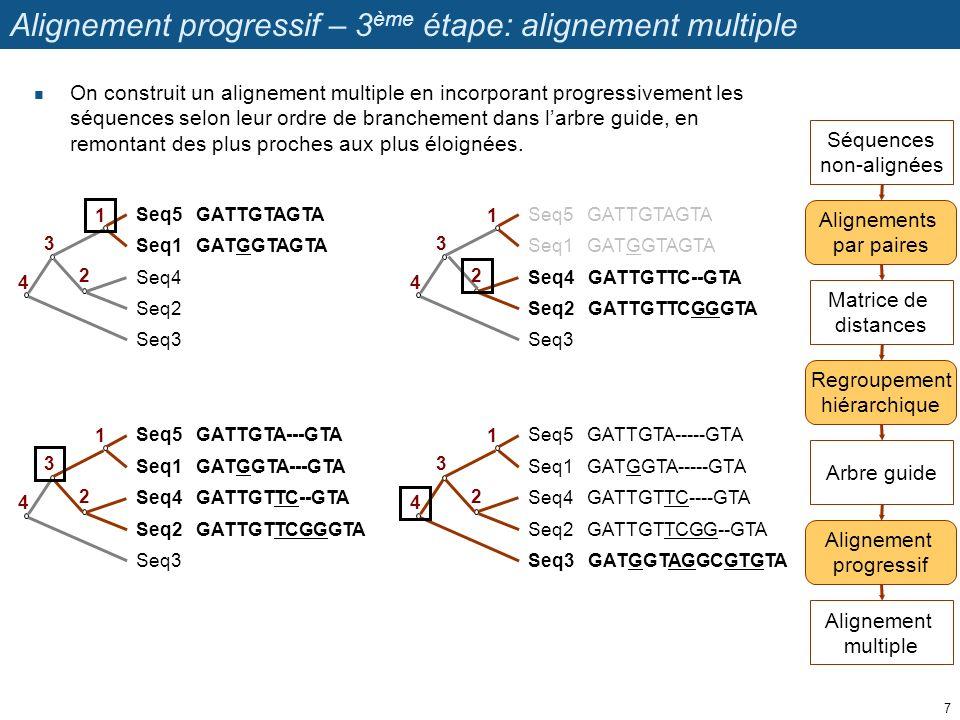 Alignement progressif – 3 ème étape: alignement multiple On construit un alignement multiple en incorporant progressivement les séquences selon leur o