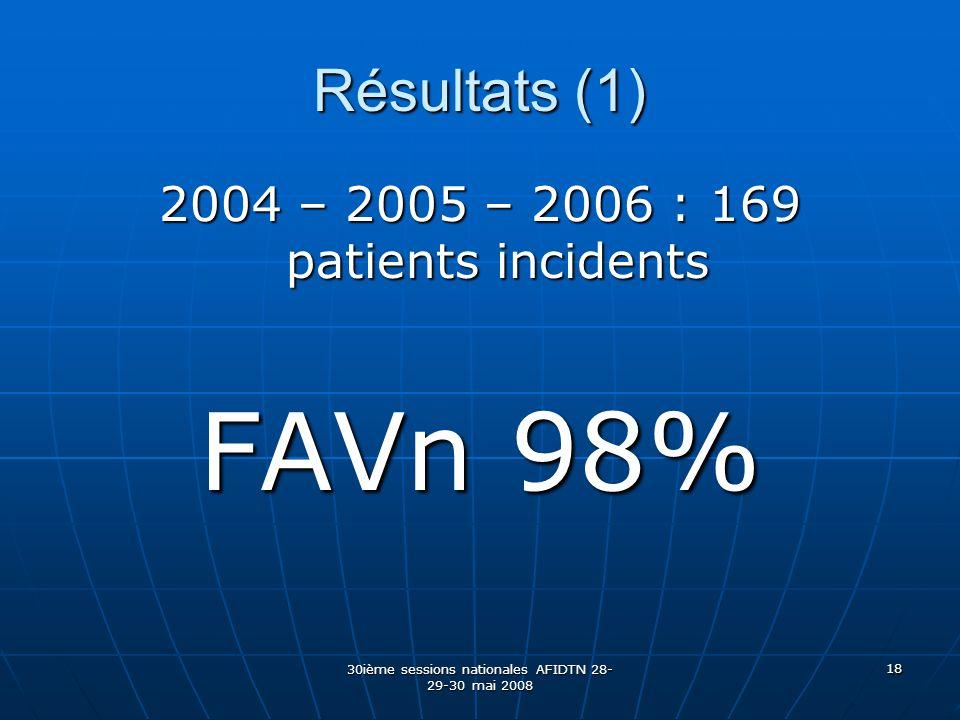 30ième sessions nationales AFIDTN 28- 29-30 mai 2008 18 Résultats (1) 2004 – 2005 – 2006 : 169 patients incidents FAVn 98%