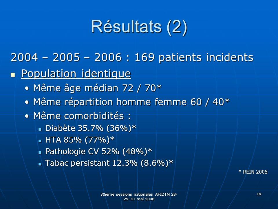 30ième sessions nationales AFIDTN 28- 29-30 mai 2008 19 Résultats (2) 2004 – 2005 – 2006 : 169 patients incidents Population identique Population iden