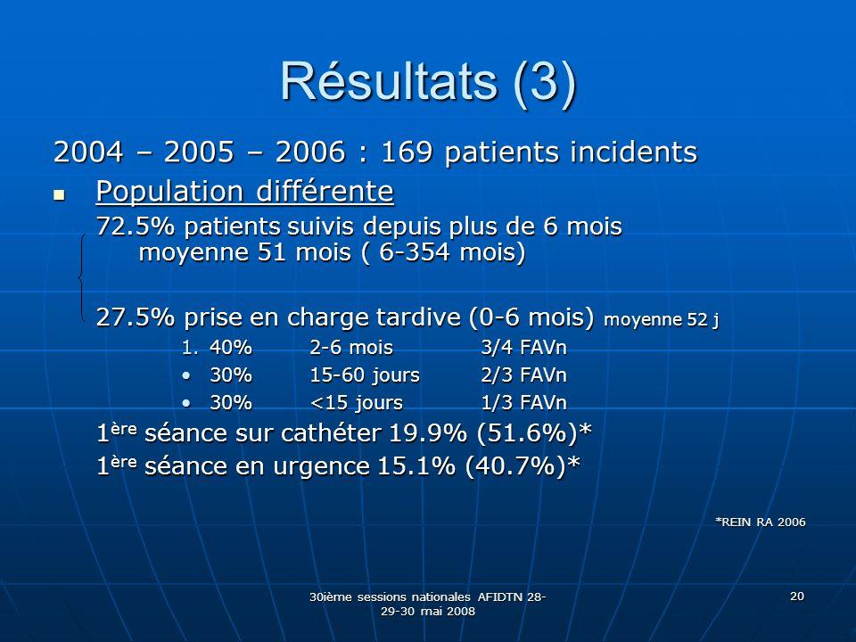 30ième sessions nationales AFIDTN 28- 29-30 mai 2008 20 Résultats (3) 2004 – 2005 – 2006 : 169 patients incidents Population différente Population dif