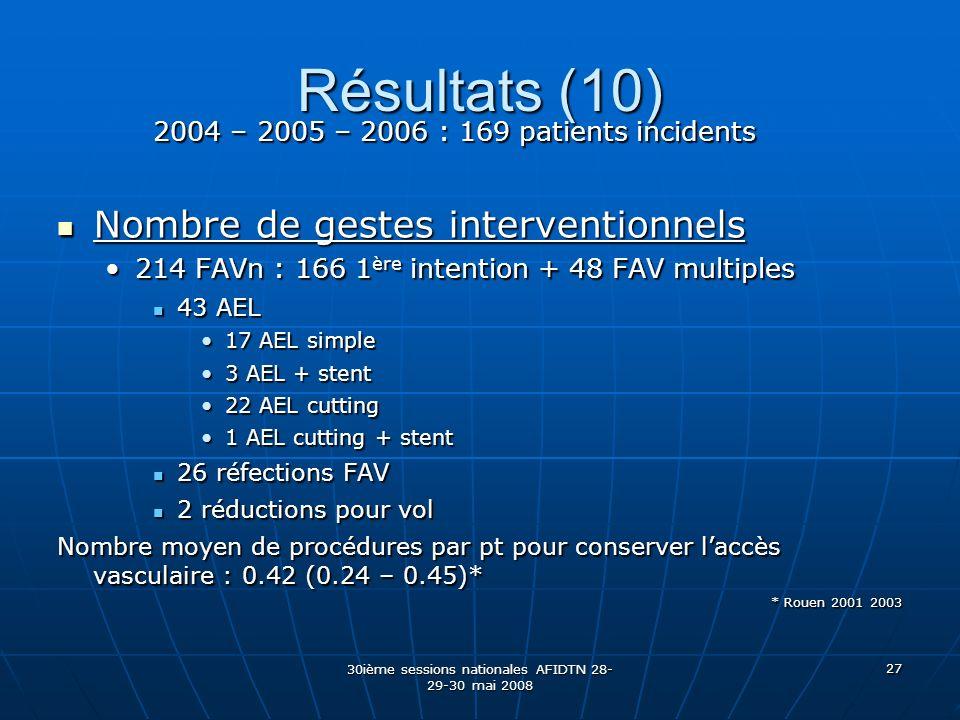 30ième sessions nationales AFIDTN 28- 29-30 mai 2008 27 Résultats (10) 2004 – 2005 – 2006 : 169 patients incidents Nombre de gestes interventionnels N